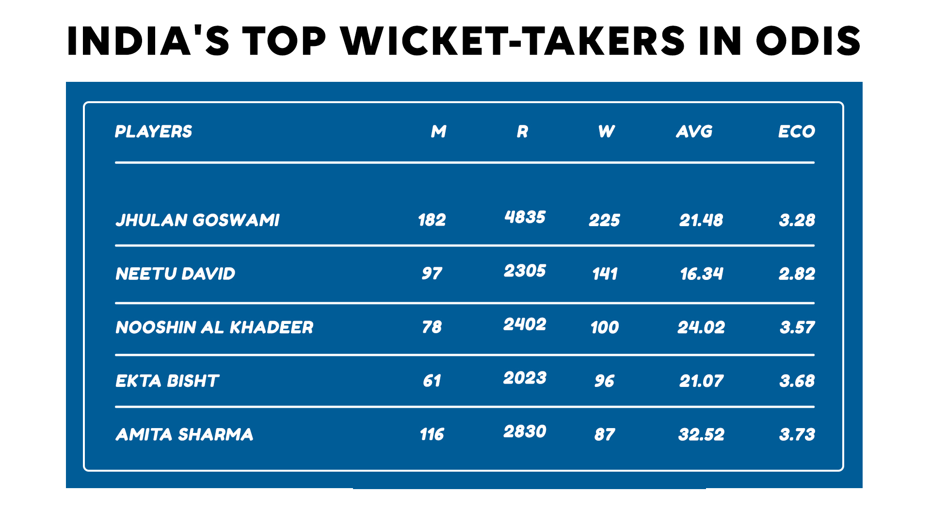 India's top ODI wicket-takers