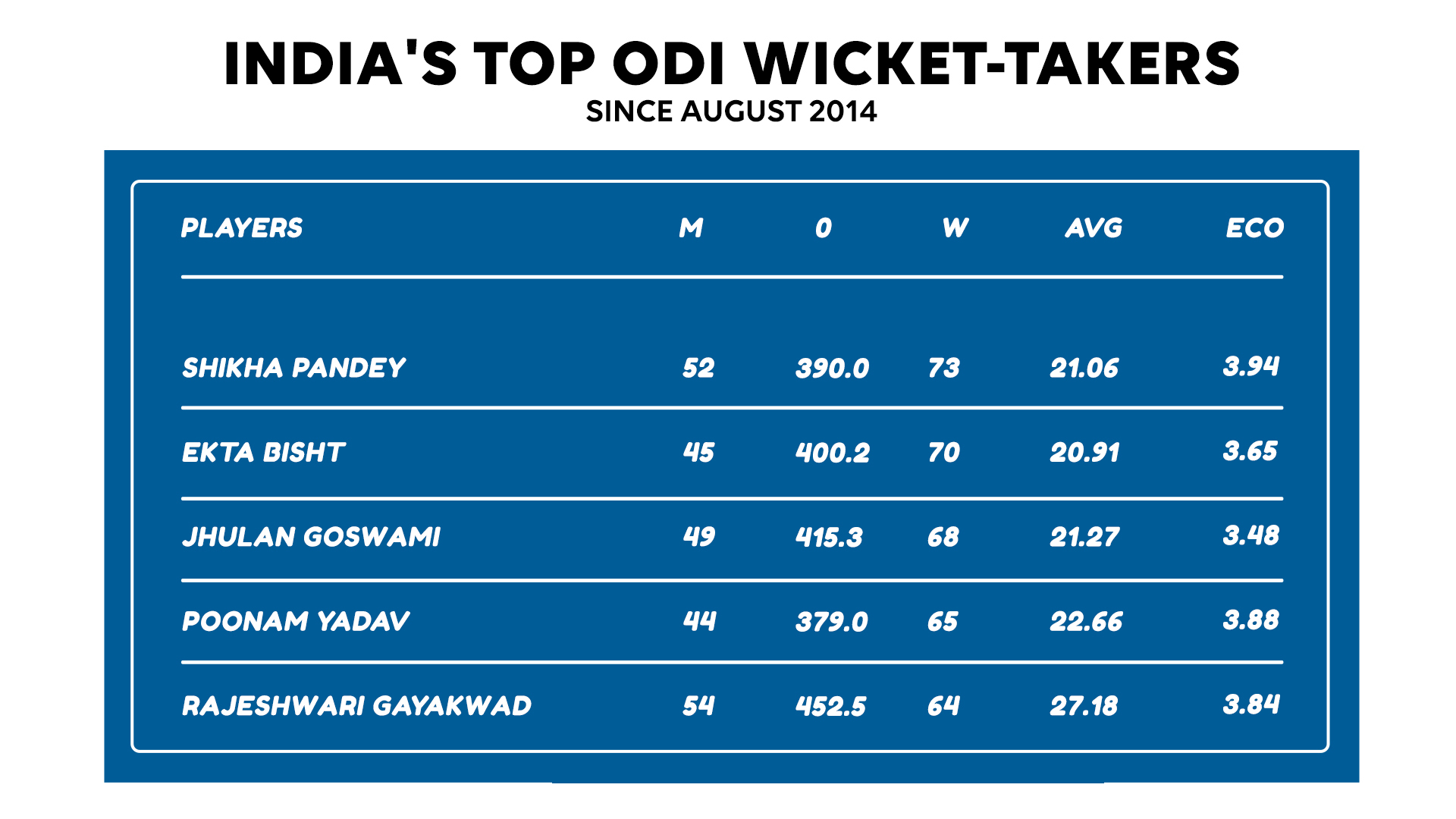 India's top wicket-takers in ODIs